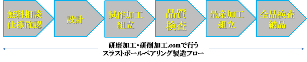 スラストボールベアリング設計・製造対応領域